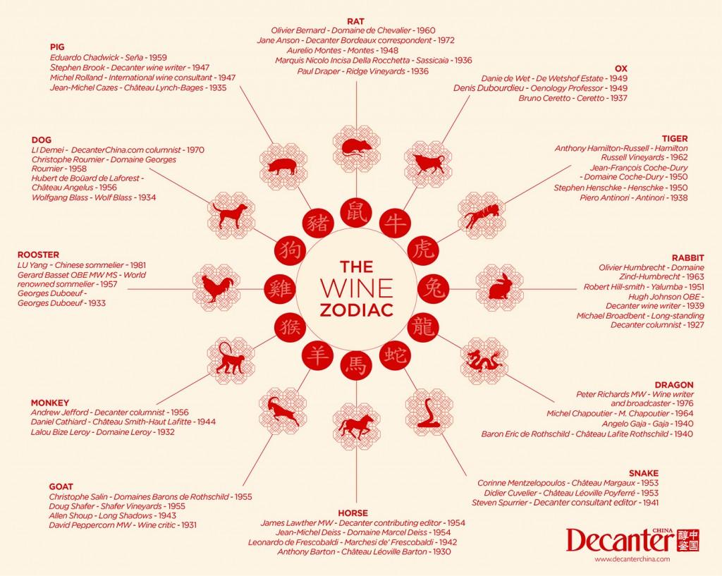 인포메이션 그래픽: 와인 12간지